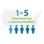 Graphic showing 1 in 5 Americans has a learning disability